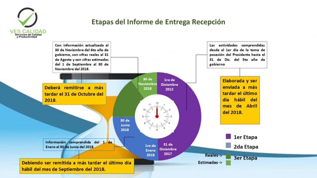 Etapas del Informe de Entrega-Recepción Institucional
